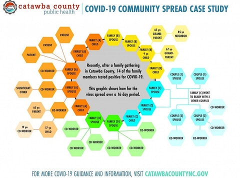 How COVID-19 spread from one family party in Catawba County to 41 people. Image via Catawba Co. Public Health.