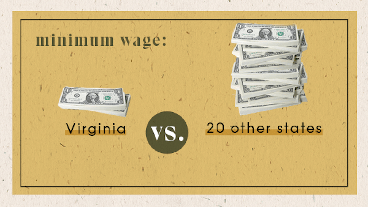 Min Wage Comparison Graphic - VA lower than 20 other states