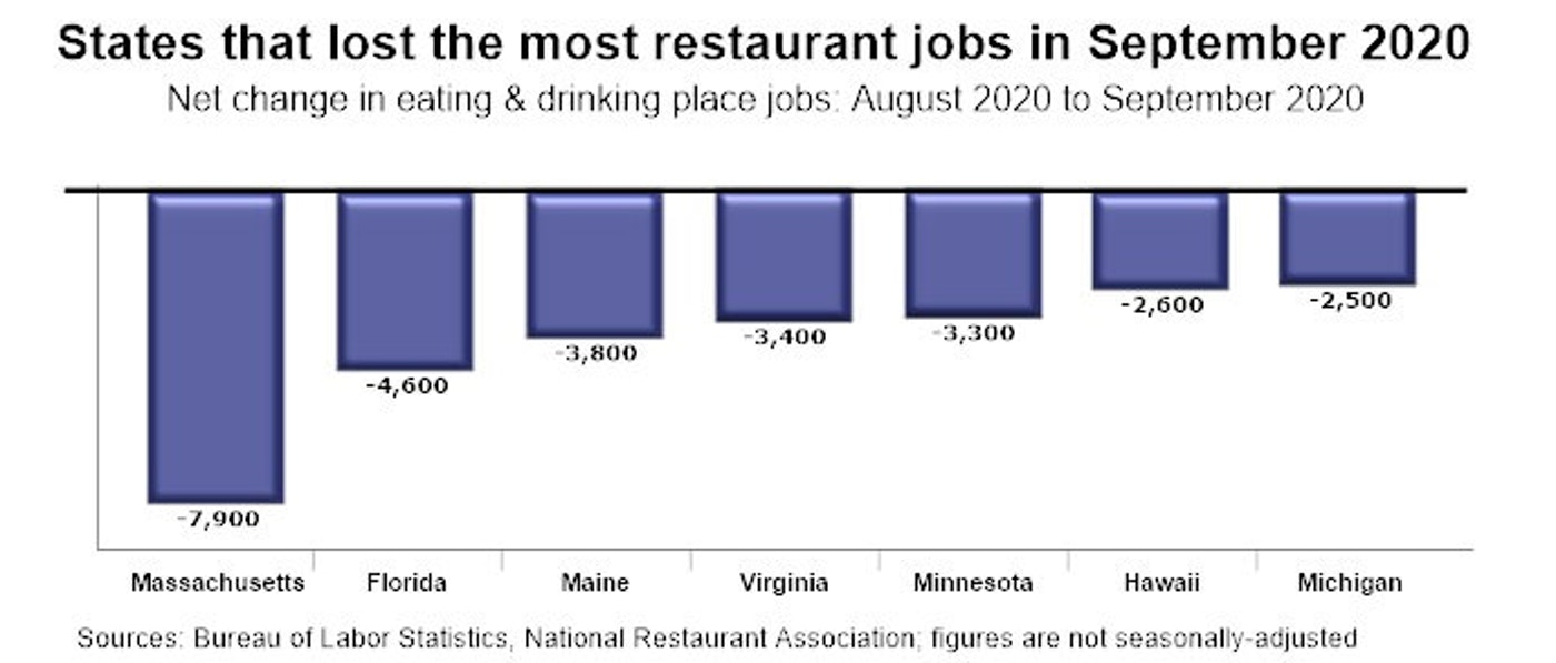Food for Thought: Virginia Restaurants Adjust to Pandemic Rules
