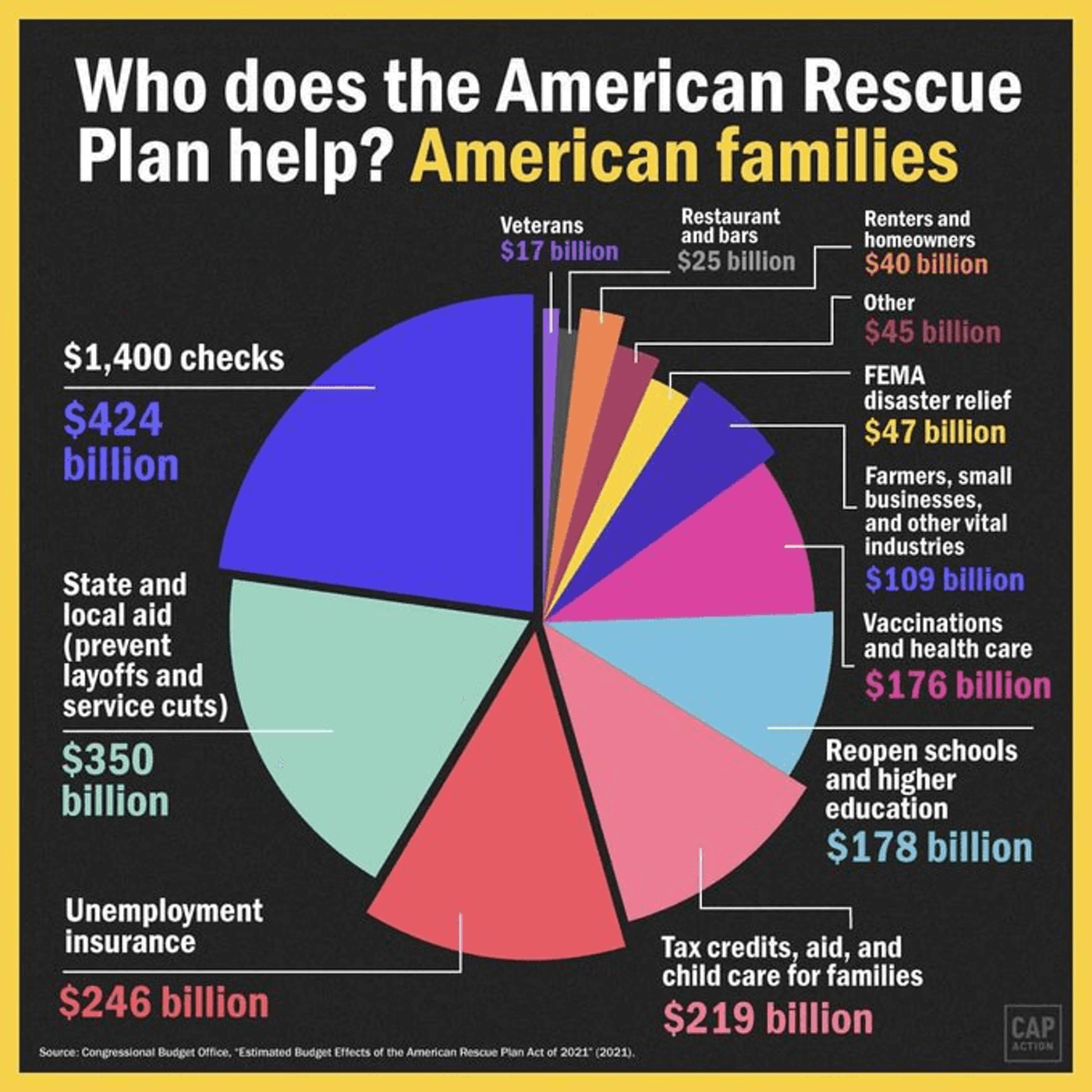 Who Does the American Rescue Plan Help? American Families