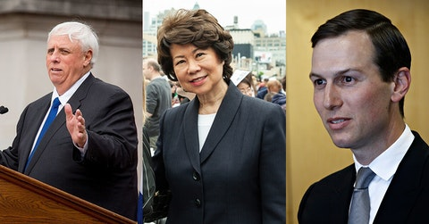 Image of Justice via public domain. Images of Chao and Kushner via Shutterstock