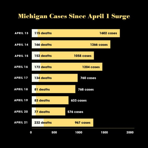 Daily new cases and deaths from the novel coronavirus in Michigan. Graphic by Tania Lili.