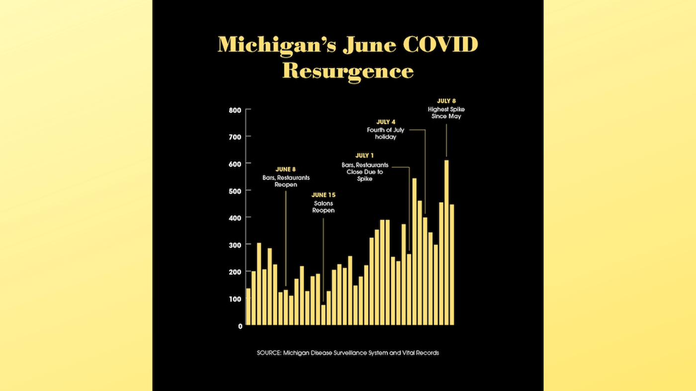 In this graph, you can see how Michigan's COVID-19 spikes correlate to milestone events in reopening. (Graphic by Desiree Tapia)